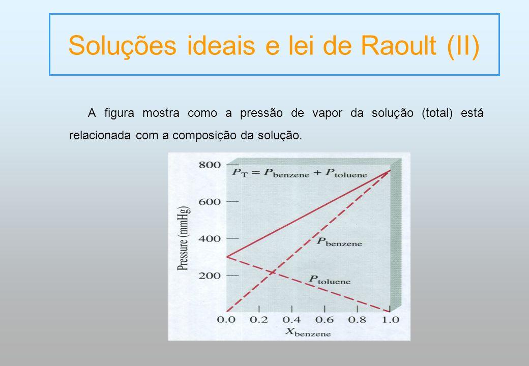 Soluções ideais e lei de Raoult (II)