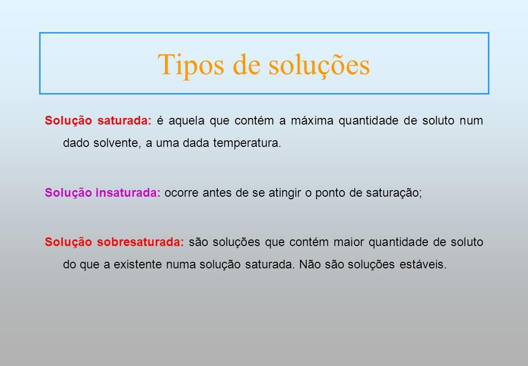 Tipos de soluções Solução saturada: é aquela que contém a máxima quantidade de soluto num dado solvente, a uma dada temperatura.