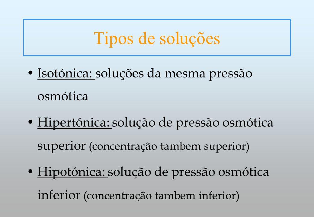 Tipos de soluções Isotónica: soluções da mesma pressão osmótica