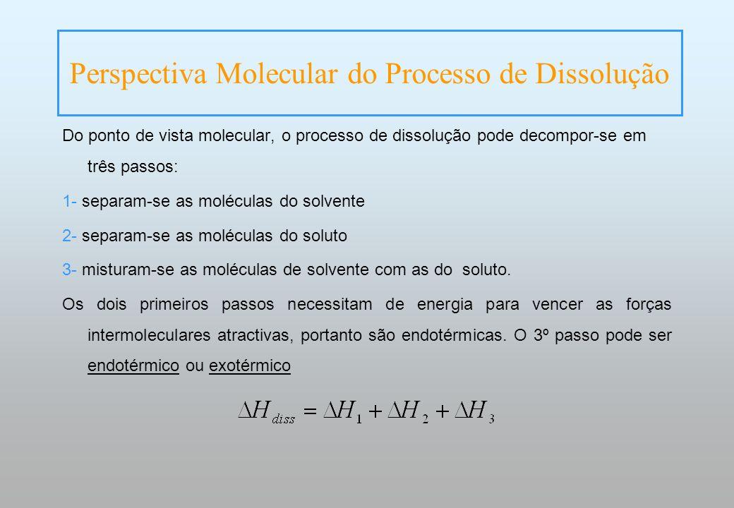 Perspectiva Molecular do Processo de Dissolução