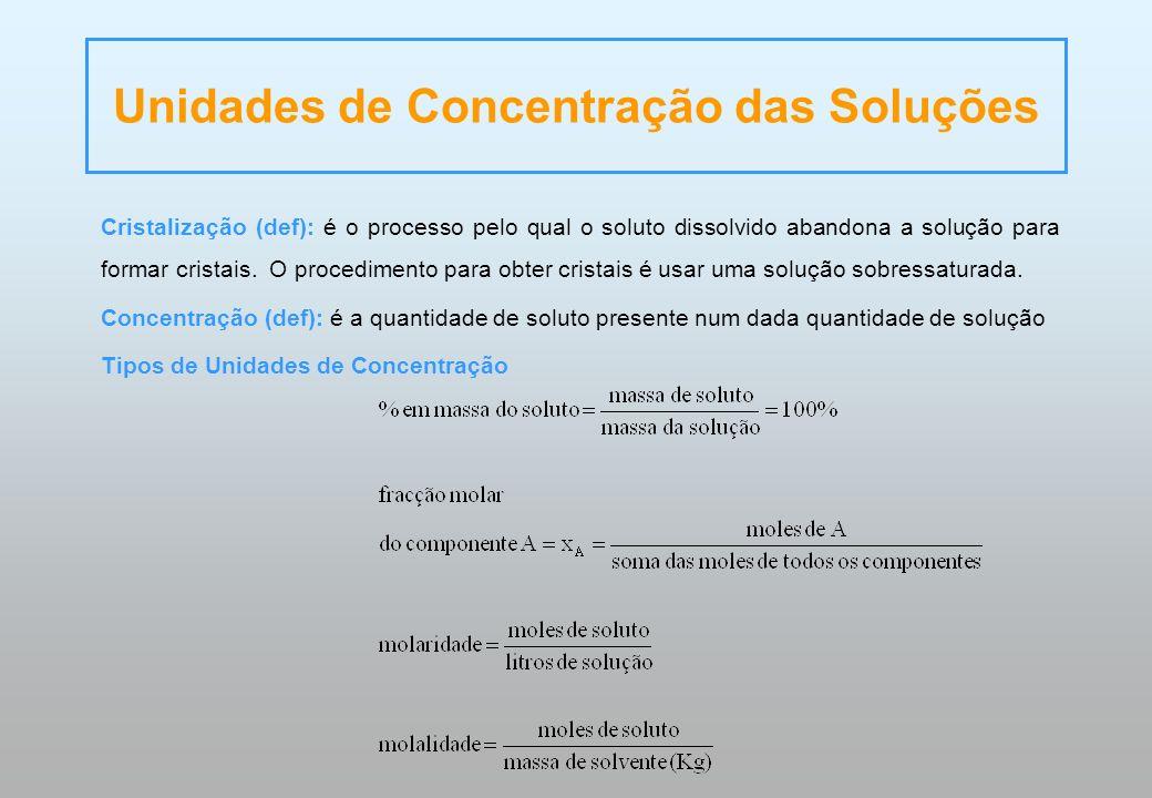 Unidades de Concentração das Soluções