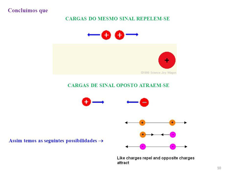 CARGAS DO MESMO SINAL REPELEM-SE CARGAS DE SINAL OPOSTO ATRAEM-SE