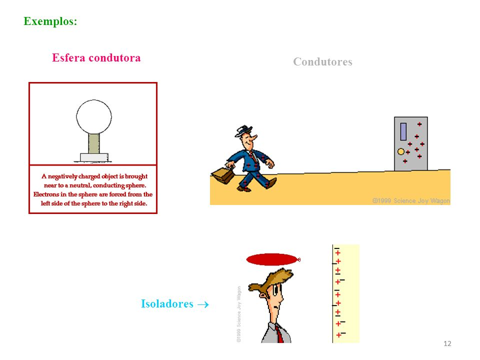 Exemplos: Esfera condutora Condutores Isoladores  12