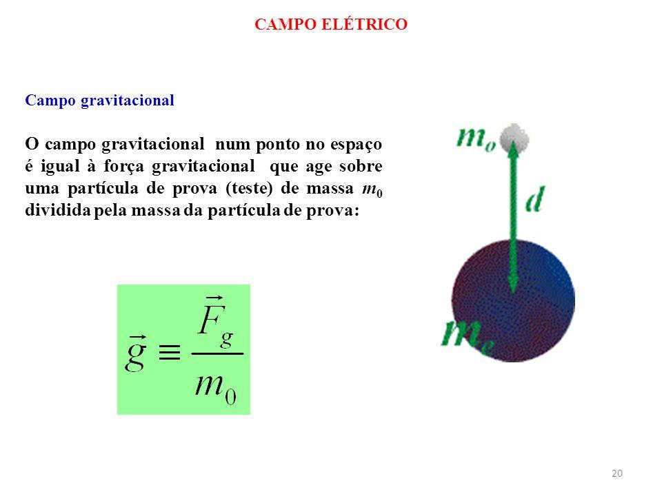 CAMPO ELÉTRICOCampo gravitacional.