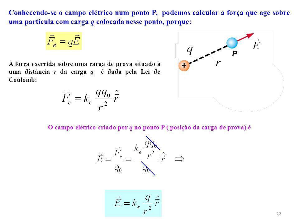 Conhecendo-se o campo elétrico num ponto P, podemos calcular a força que age sobre uma partícula com carga q colocada nesse ponto, porque: