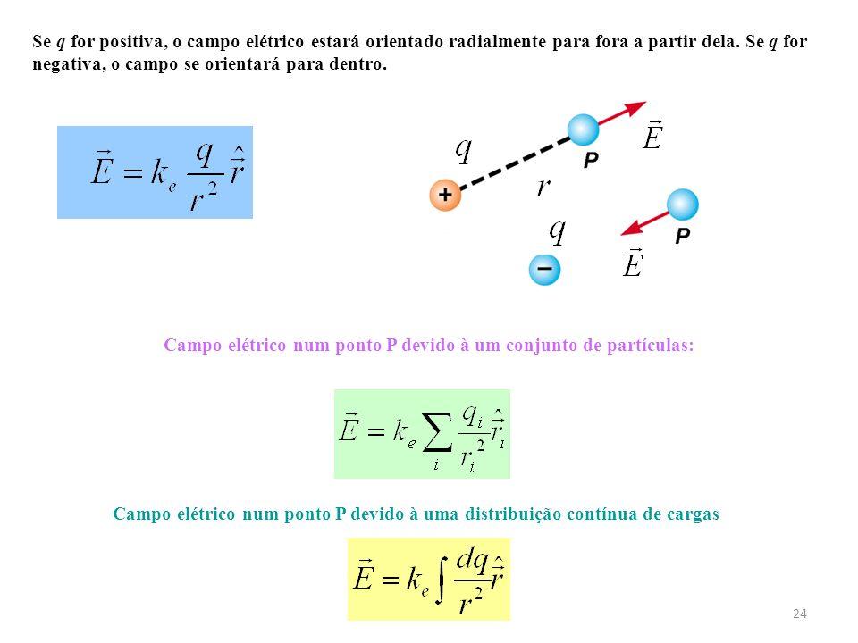 Campo elétrico num ponto P devido à um conjunto de partículas: