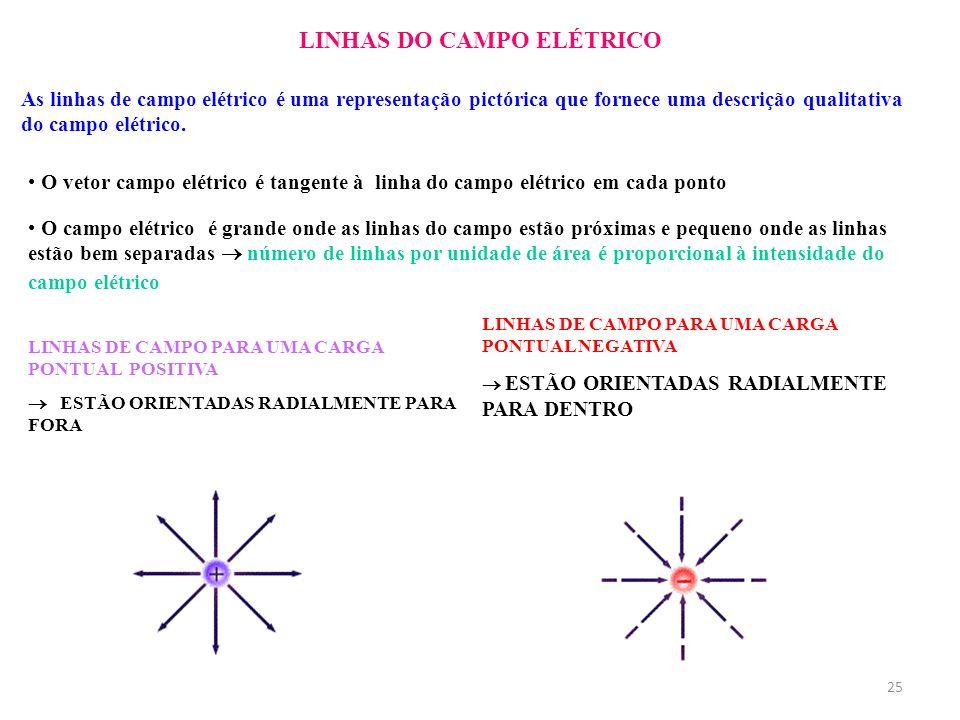 LINHAS DO CAMPO ELÉTRICO