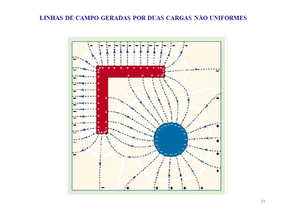 LINHAS DE CAMPO GERADAS POR DUAS CARGAS NÃO UNIFORMES