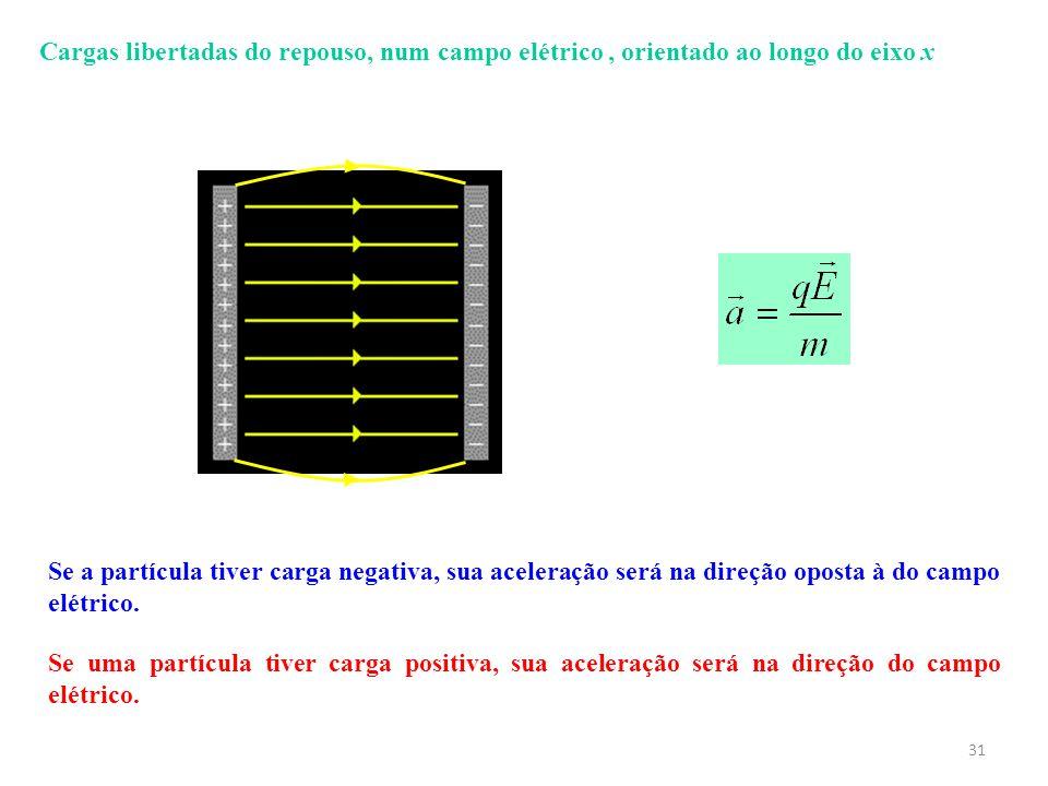 Cargas libertadas do repouso, num campo elétrico , orientado ao longo do eixo x