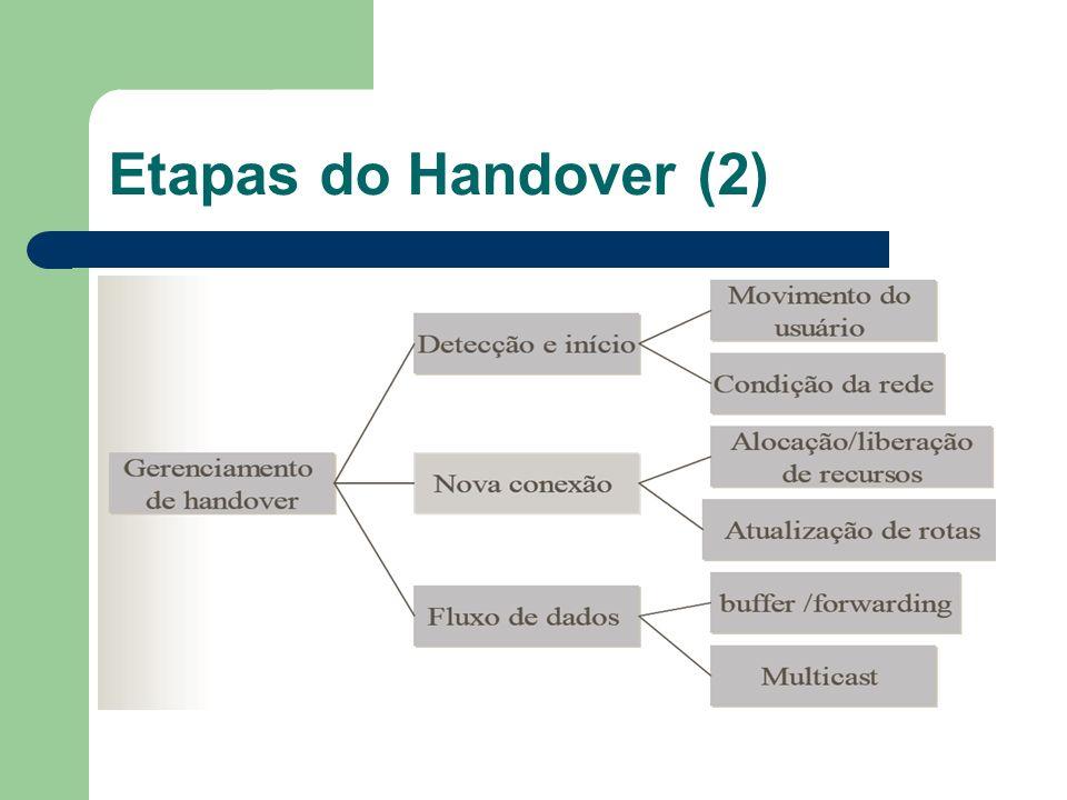 Etapas do Handover (2)