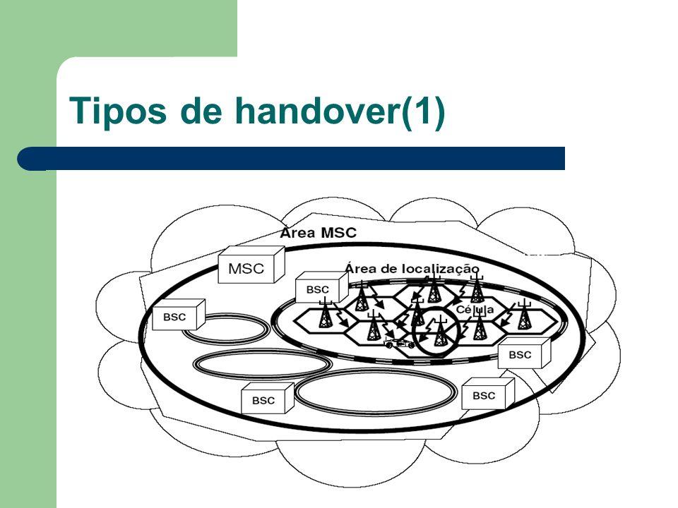 Tipos de handover(1)