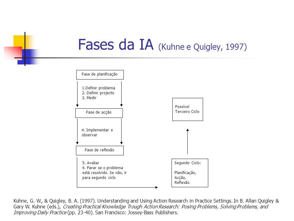 Fases da IA (Kuhne e Quigley, 1997)