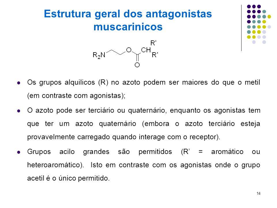 Estrutura geral dos antagonistas muscarinicos