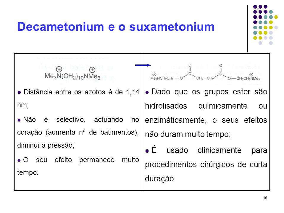 Decametonium e o suxametonium
