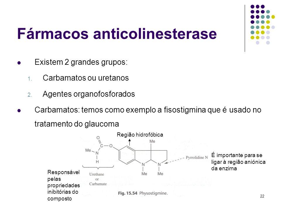 Fármacos anticolinesterase