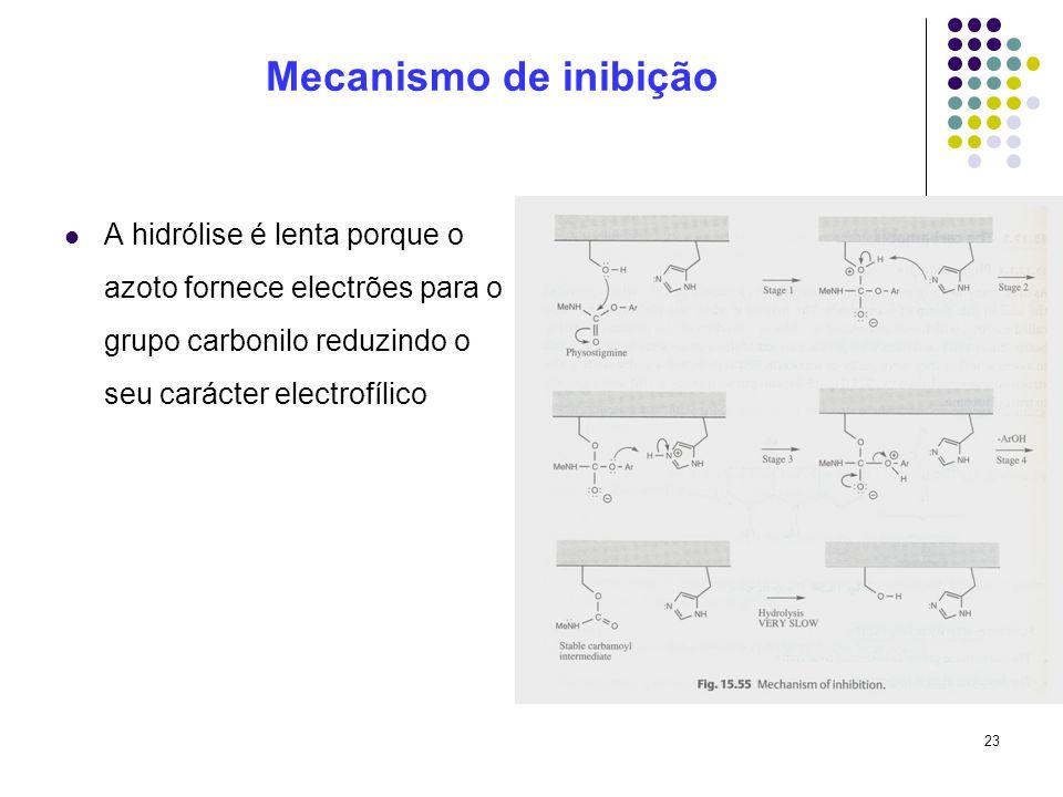 Mecanismo de inibição A hidrólise é lenta porque o azoto fornece electrões para o grupo carbonilo reduzindo o seu carácter electrofílico.