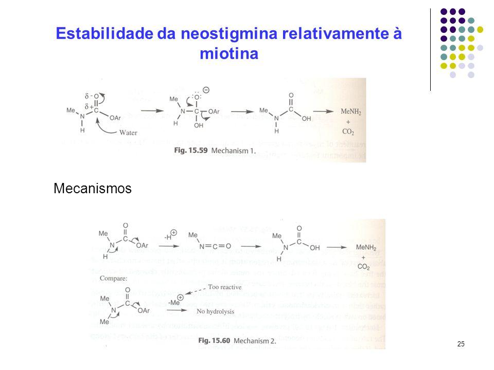 Estabilidade da neostigmina relativamente à miotina