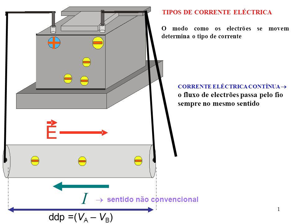 TIPOS DE CORRENTE ELÉCTRICA