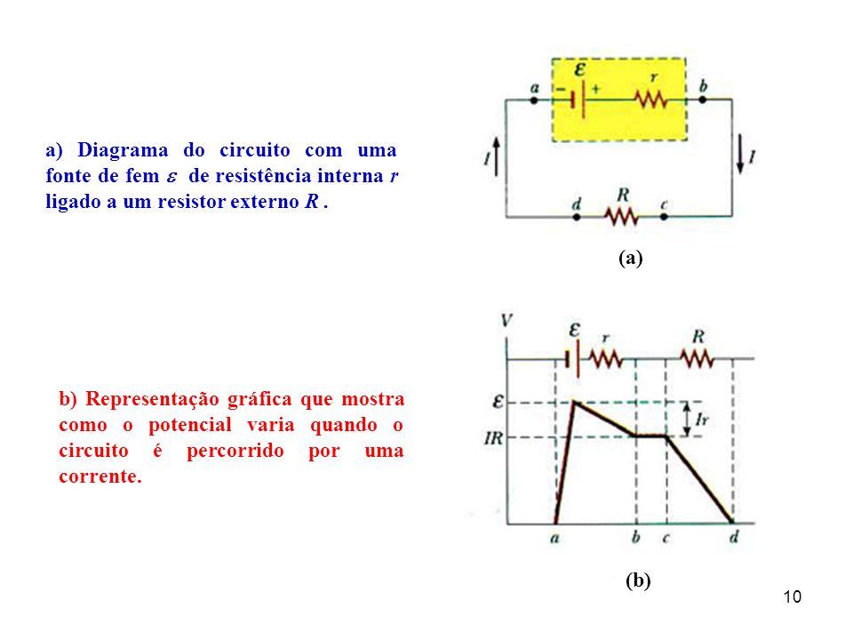 a) Diagrama do circuito com uma fonte de fem  de resistência interna r ligado a um resistor externo R .