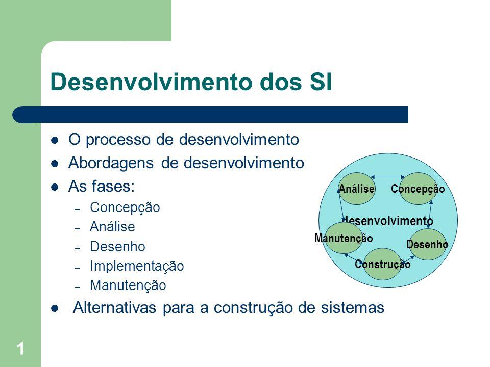 Desenvolvimento dos SI