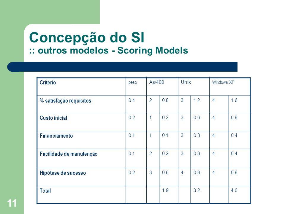 Concepção do SI :: outros modelos - Scoring Models