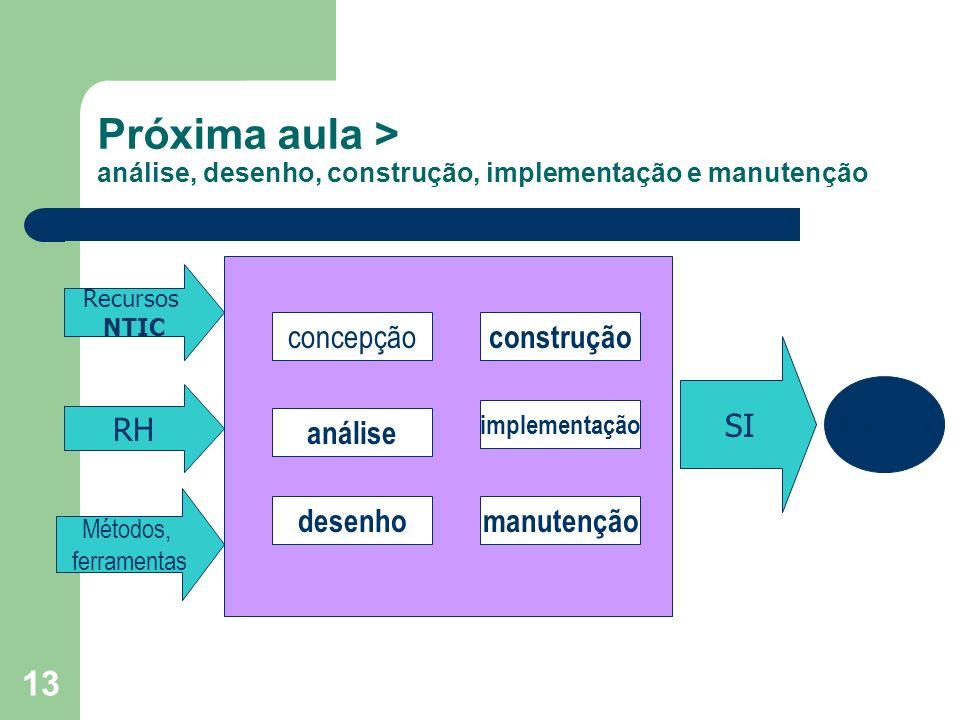Próxima aula > análise, desenho, construção, implementação e manutenção