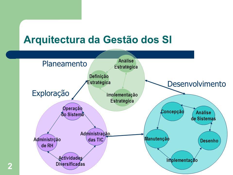Arquitectura da Gestão dos SI