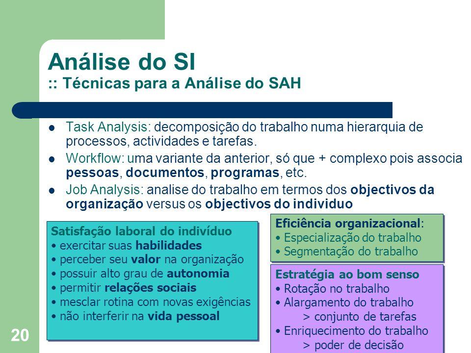 Análise do SI :: Técnicas para a Análise do SAH