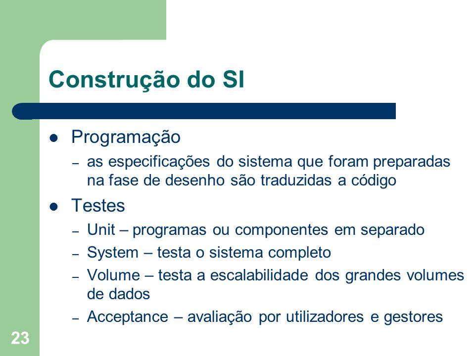 Construção do SI Programação Testes