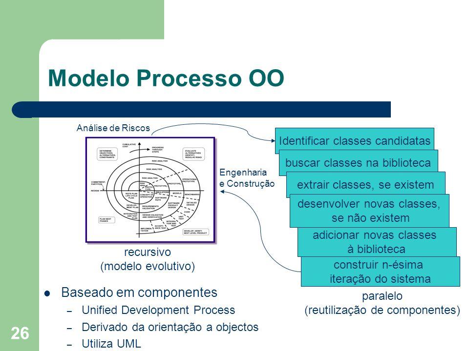 Modelo Processo OO Baseado em componentes