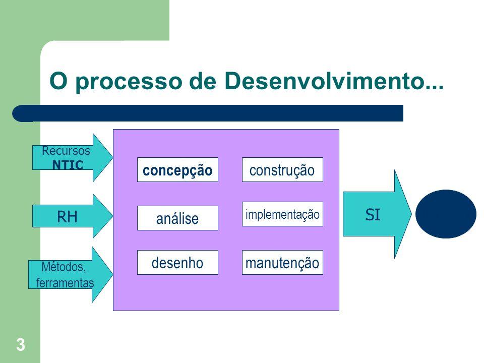 O processo de Desenvolvimento...