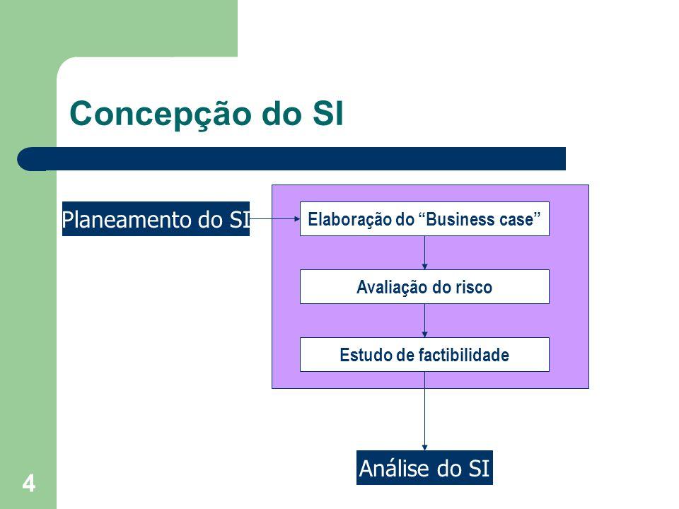 Elaboração do Business case Estudo de factibilidade