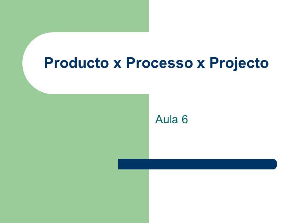 Producto x Processo x Projecto