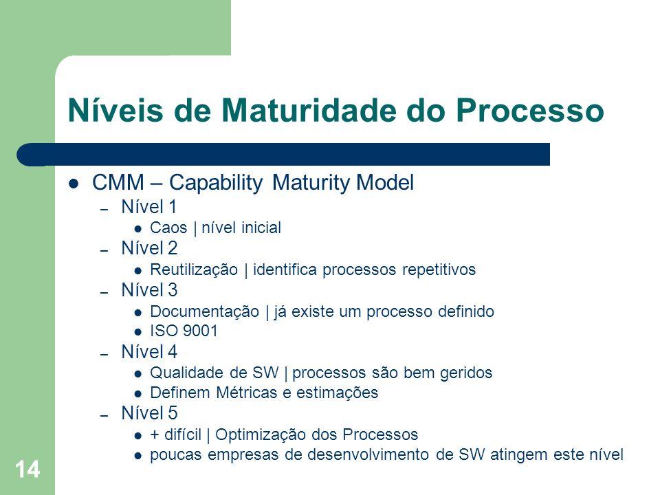 Níveis de Maturidade do Processo