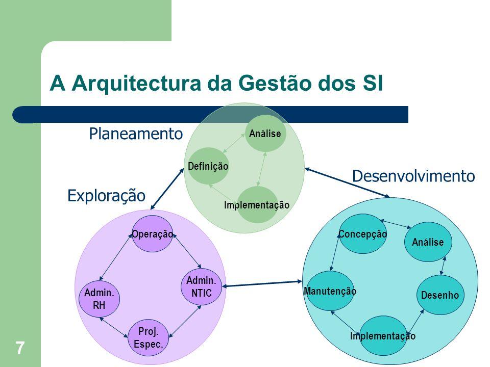 A Arquitectura da Gestão dos SI