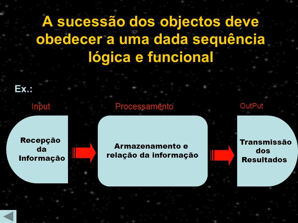 A sucessão dos objectos deve obedecer a uma dada sequência lógica e funcional