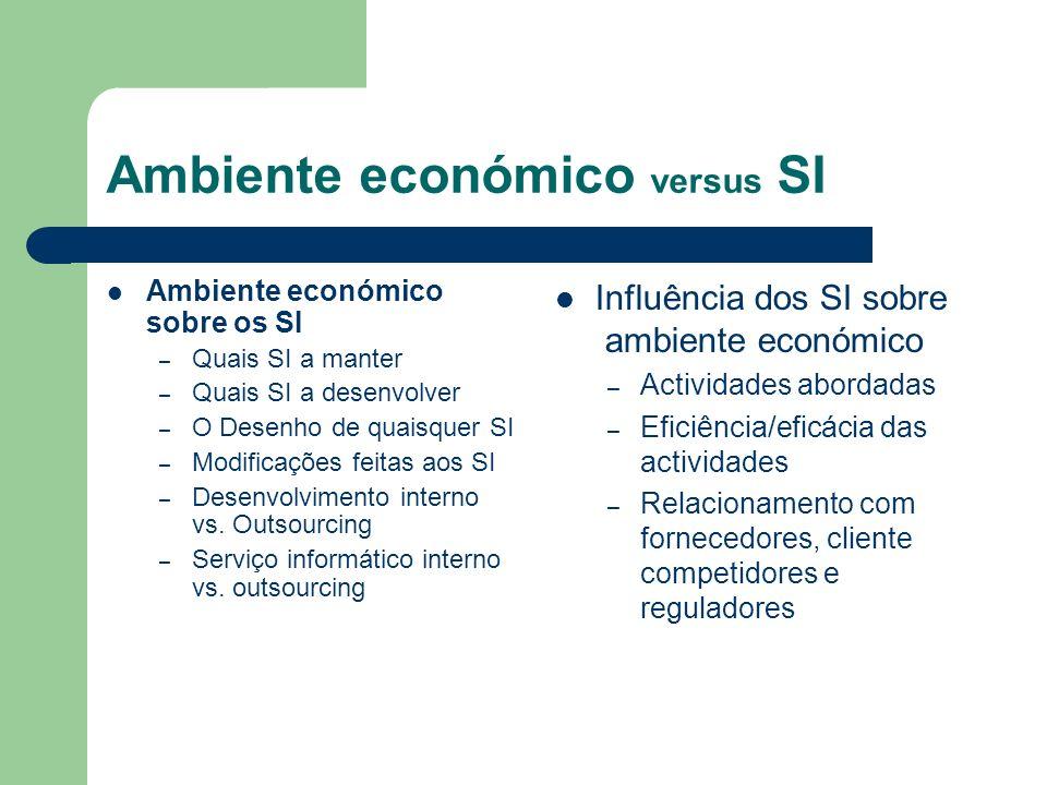 Ambiente económico versus SI