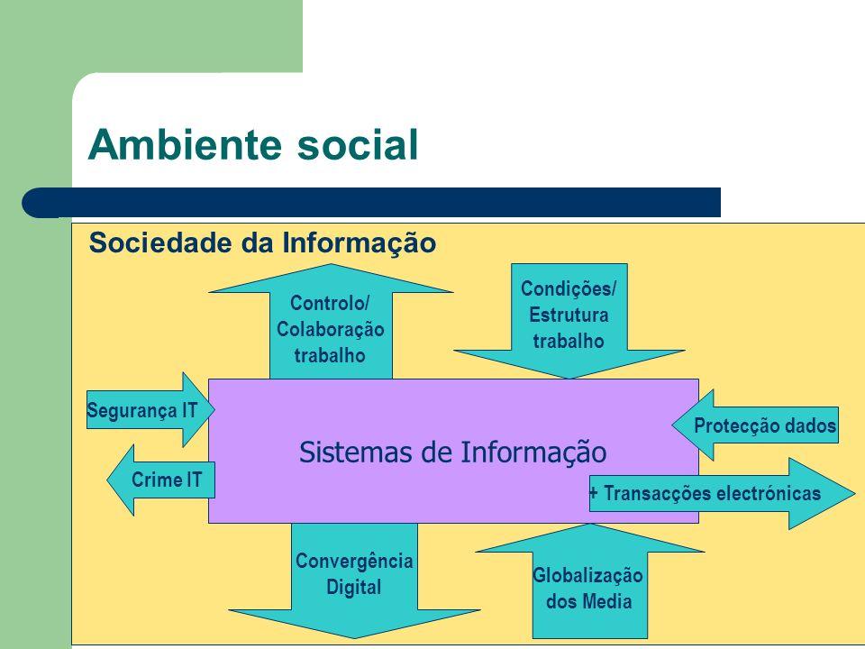 Ambiente social Sociedade da Informação Sistemas de Informação