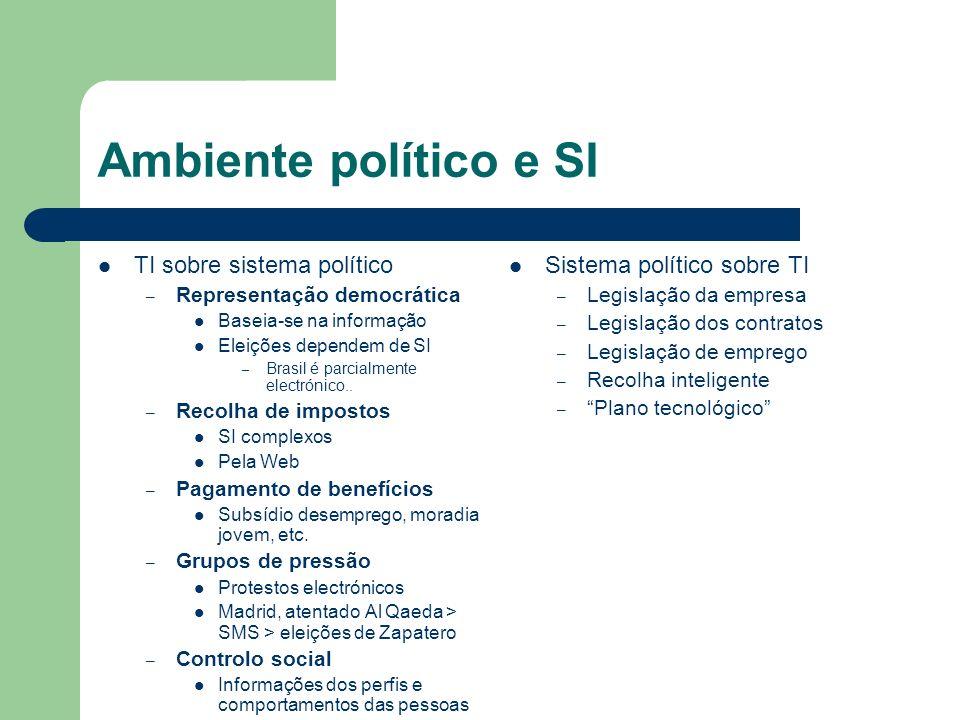 Ambiente político e SI TI sobre sistema político