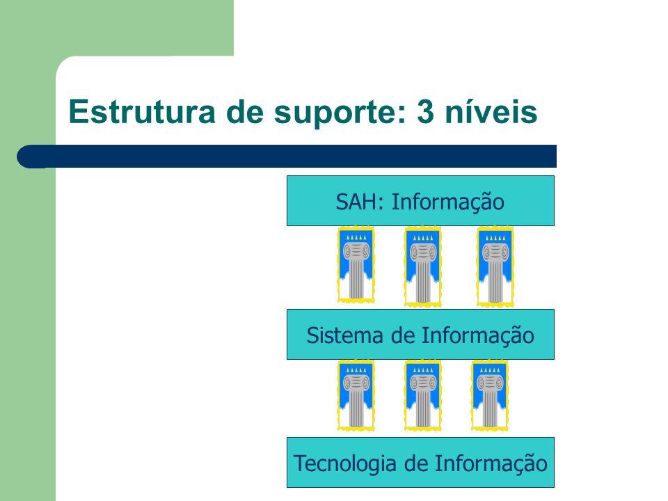Estrutura de suporte: 3 níveis