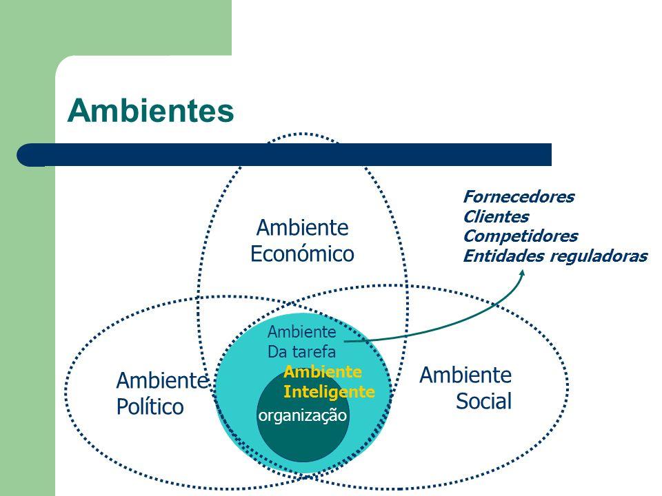 Ambientes Ambiente Económico Social Político Fornecedores Clientes