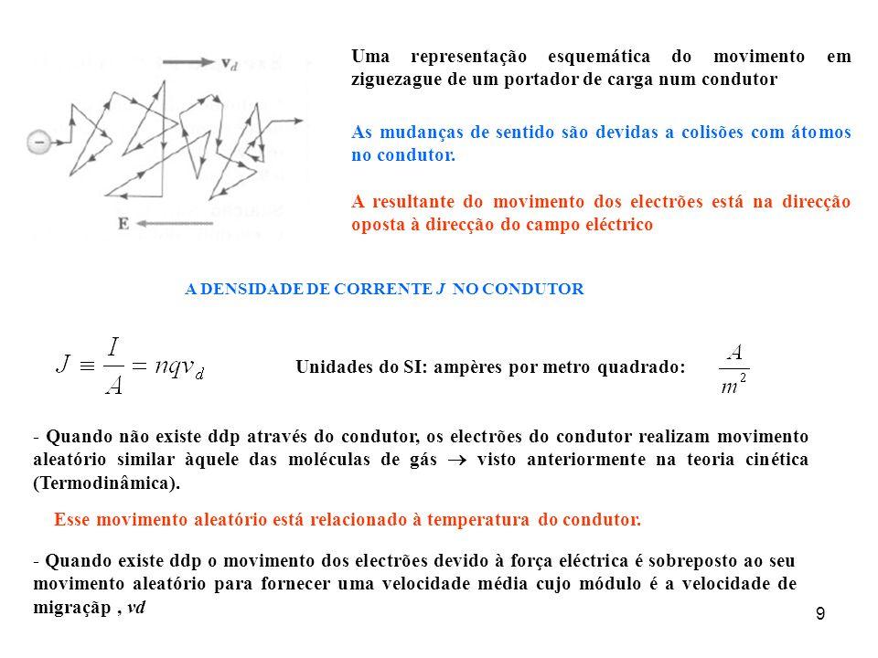 As mudanças de sentido são devidas a colisões com átomos no condutor.