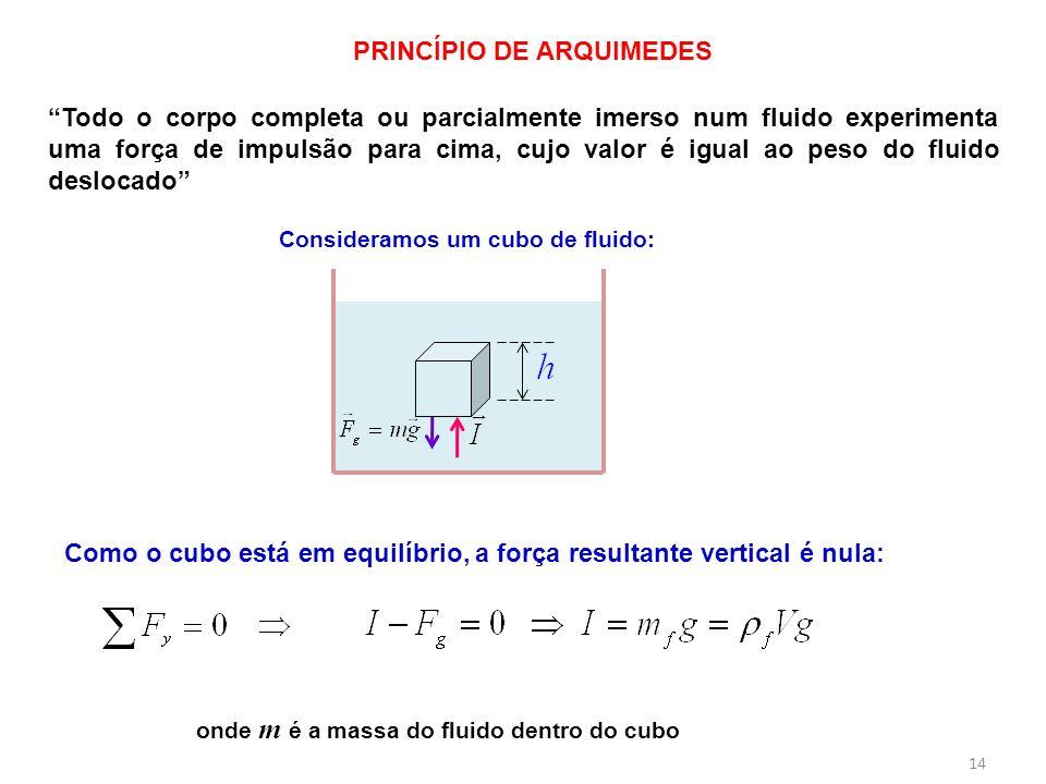PRINCÍPIO DE ARQUIMEDES Consideramos um cubo de fluido: