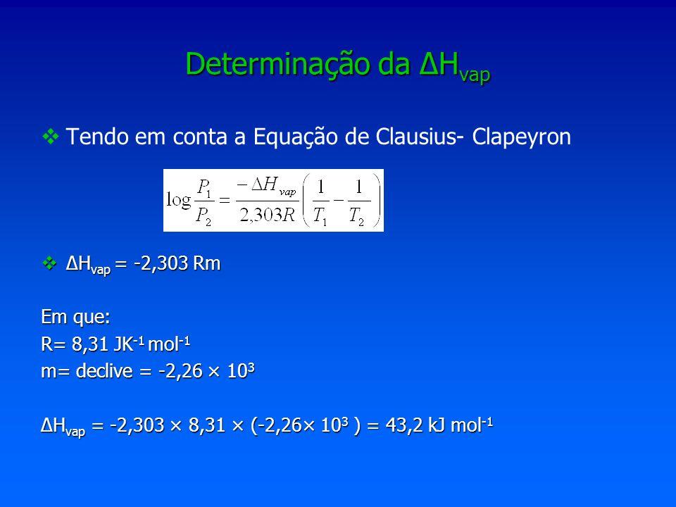 Determinação da ∆Hvap Tendo em conta a Equação de Clausius- Clapeyron
