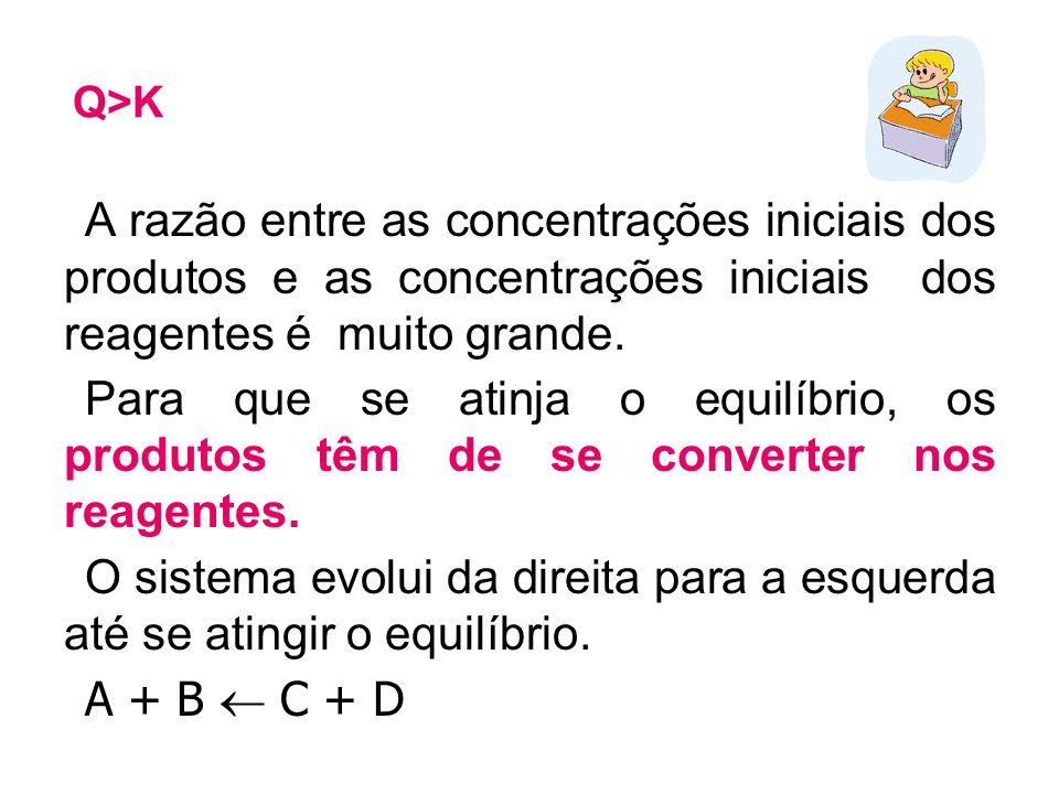 Q>K A razão entre as concentrações iniciais dos produtos e as concentrações iniciais dos reagentes é muito grande.