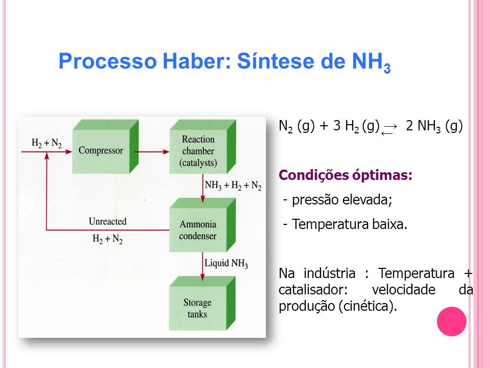 Processo Haber: Síntese de NH3
