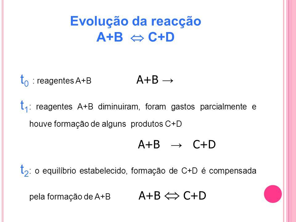 Evolução da reacção A+B  C+D