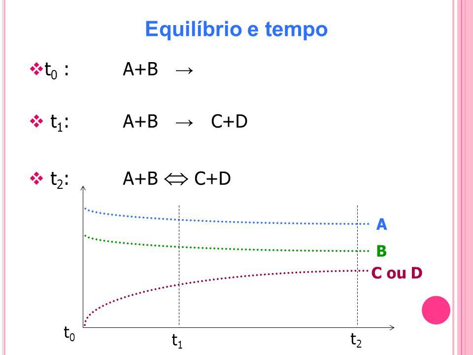 Equilíbrio e tempo t0 : A+B → t1: A+B → C+D t2: A+B  C+D A B C ou D
