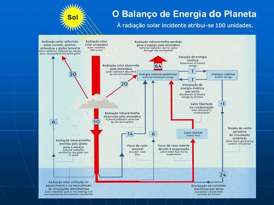 O Balanço de Energia do Planeta