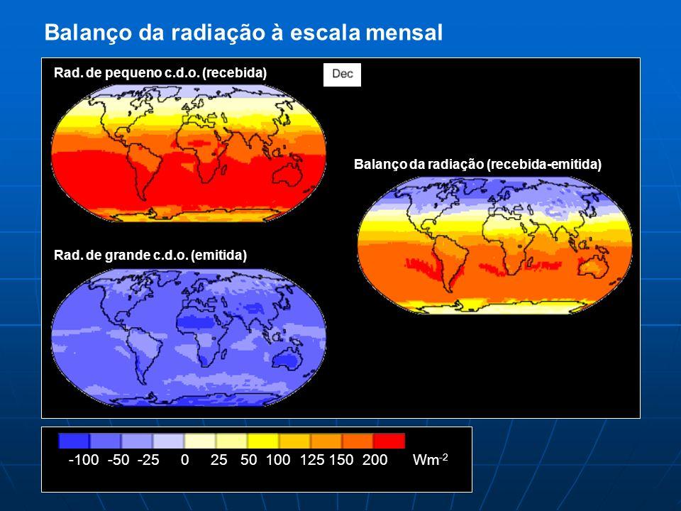 Balanço da radiação à escala mensal